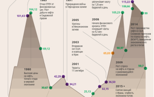 From high to collapse: the dynamics of oil prices in 2000-ies