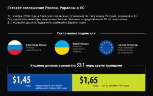 Yatsenyuk: Ukraine will not buy gas from Russia at a price of $212 and will continue to purchase it in the EU