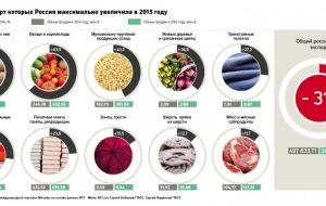 The products export from Russia increased to 3400% due to the devaluation of the ruble