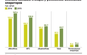Half of the new subscribers last year, Tele2 was awarded in Moscow