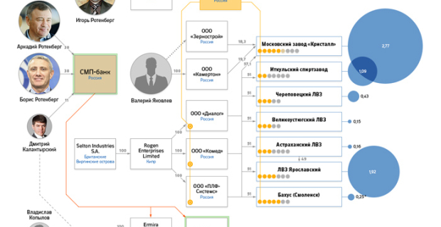 """Partner Roldugin could earn on the """"Putinka"""" at least 200 million rubles a year"""