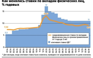 Four banks to cut rates on deposits after Sberbank