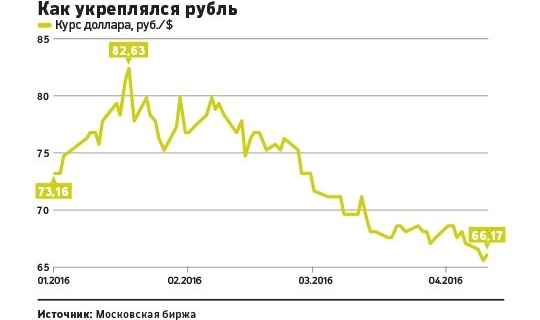 With the hope of OPEC: how long will be strengthened ruble
