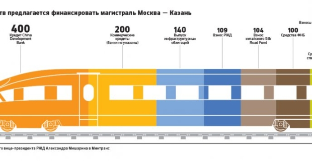 Trillions in the way: whose money the Railways will construct a road from Moscow to Kazan