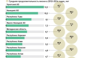 The increase in life expectancy in Russia has recognized the unsustainable trend