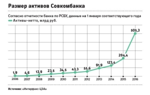 Business in old age: how Sovcombank entered the top-20 largest Russian