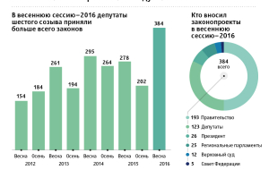 The printer of the government: who forced the Duma to adopt record number of laws