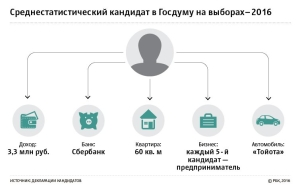 Study: what to live and the rich candidates to the state Duma