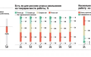 Looking for work Russians noticed the improvement in the labour market