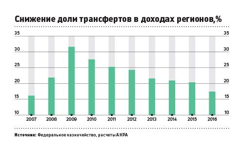 Experts have recorded a sevenfold gap in incomes of Russian regions