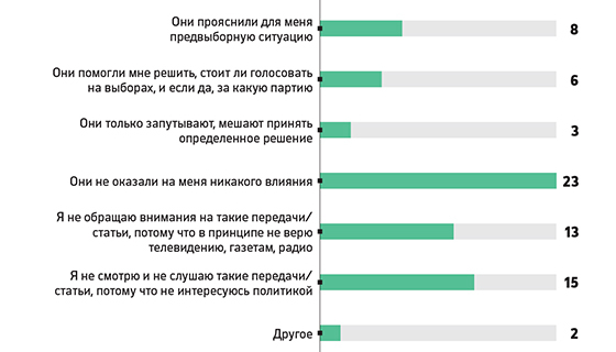 Debates of candidates to the state Duma of the Russians left indifferent