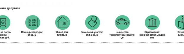 Study: what type of business you have with deputies of the state Duma of the new convocation