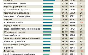 The growth of salaries of Russian top-managers slowed down ten times