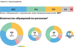 Raiding was the most common reason for complaints to the Prosecutor General