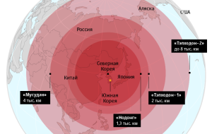 Does Russia threaten American missile defense systems in South Korea