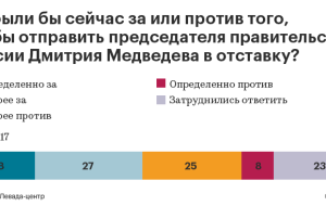 Almost half of Russians voted for the resignation of Medvedev
