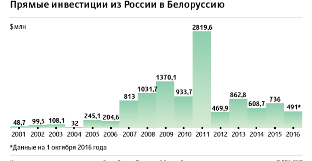 Hidden expense on $100 billion: how Russia provides Belarusian economy