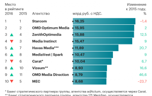 In the ranking of the largest advertising agencies in Russia have a new leader